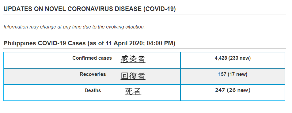 フィリピン 新型コロナウィルス感染状況