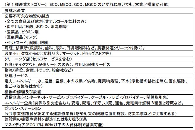 (第 1 種産業カテゴリー) ECQ、MECQ、GCQ、MGCQ のいずれにおいても、営業/操業が可能