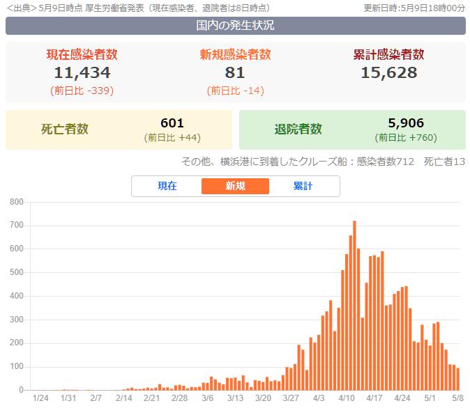 日本の新型コロナウィルス感染者